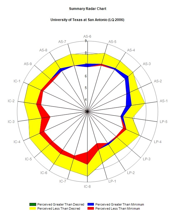 Radar chart for faculty only 2006