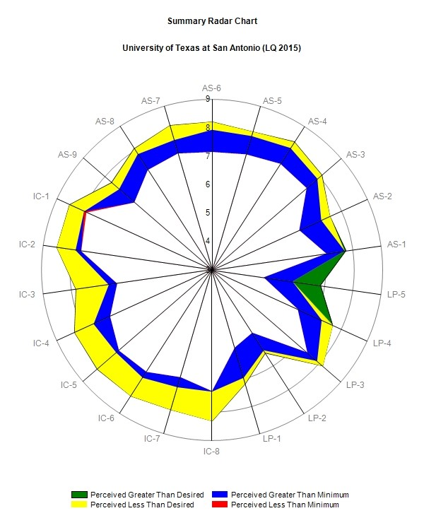 Radar chart for faculty only 2015