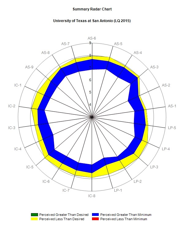 Radar Chart for all user groups 2015